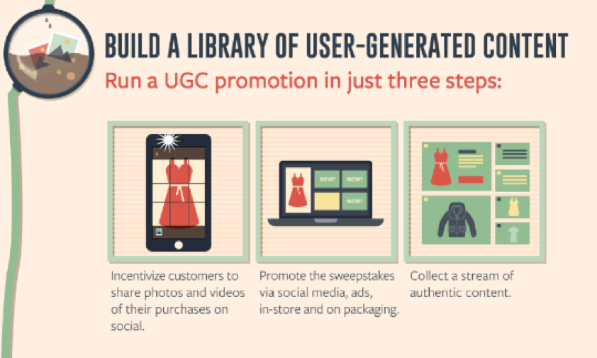 -Image Source: http://marketingland.com/infographic-ugc-sales-85103