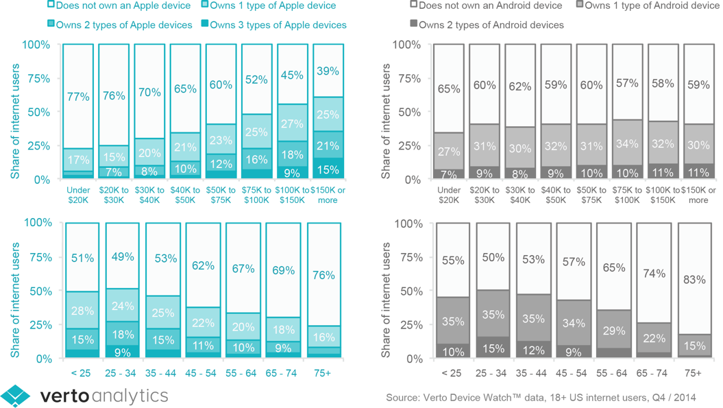 7 Major Differences Between iOS And Android Development