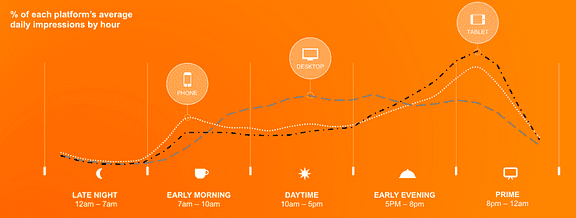 Mobile app marketing, average daily impressions by hour